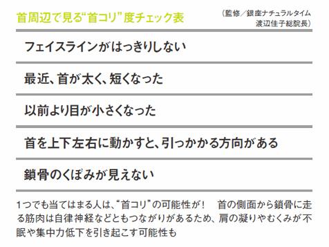"""首周辺で見る""""首コリ""""度チェック表"""
